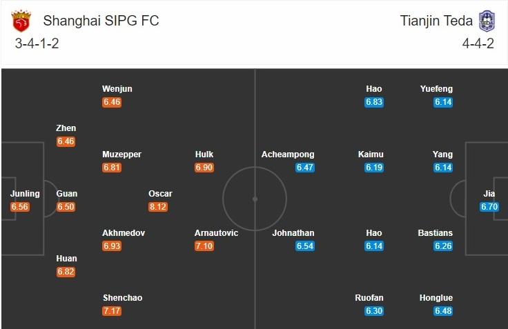 Độ hình dự kiến Shanghai SIPG vs Tianjin Teda